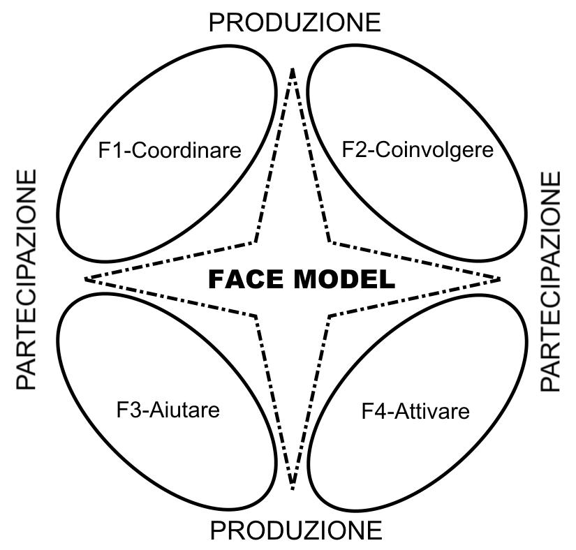 Face Model (2010)
